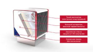 Преимущества тепловых насосов Воздух-Вода компании Heliotherm