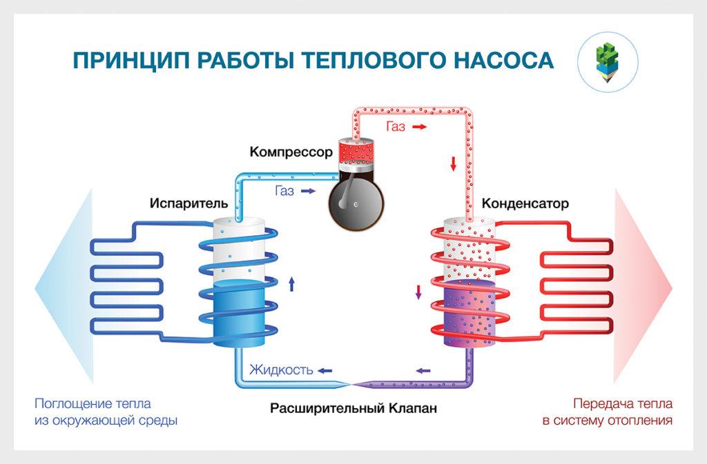Принцип работы теплового насоса. Как работает Тепловой Насос.